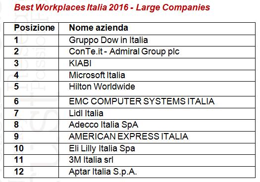 best workplace italia large companies 2016