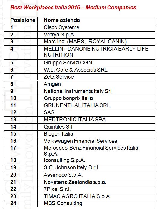 best workplace italia medium companies 2016