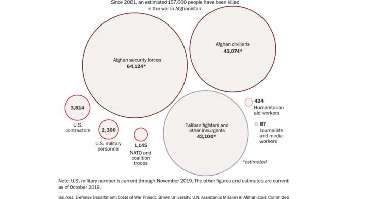 Afghanistan, perché gli occhi di Washington sono tornati su Kabul. Parla Bertolotti