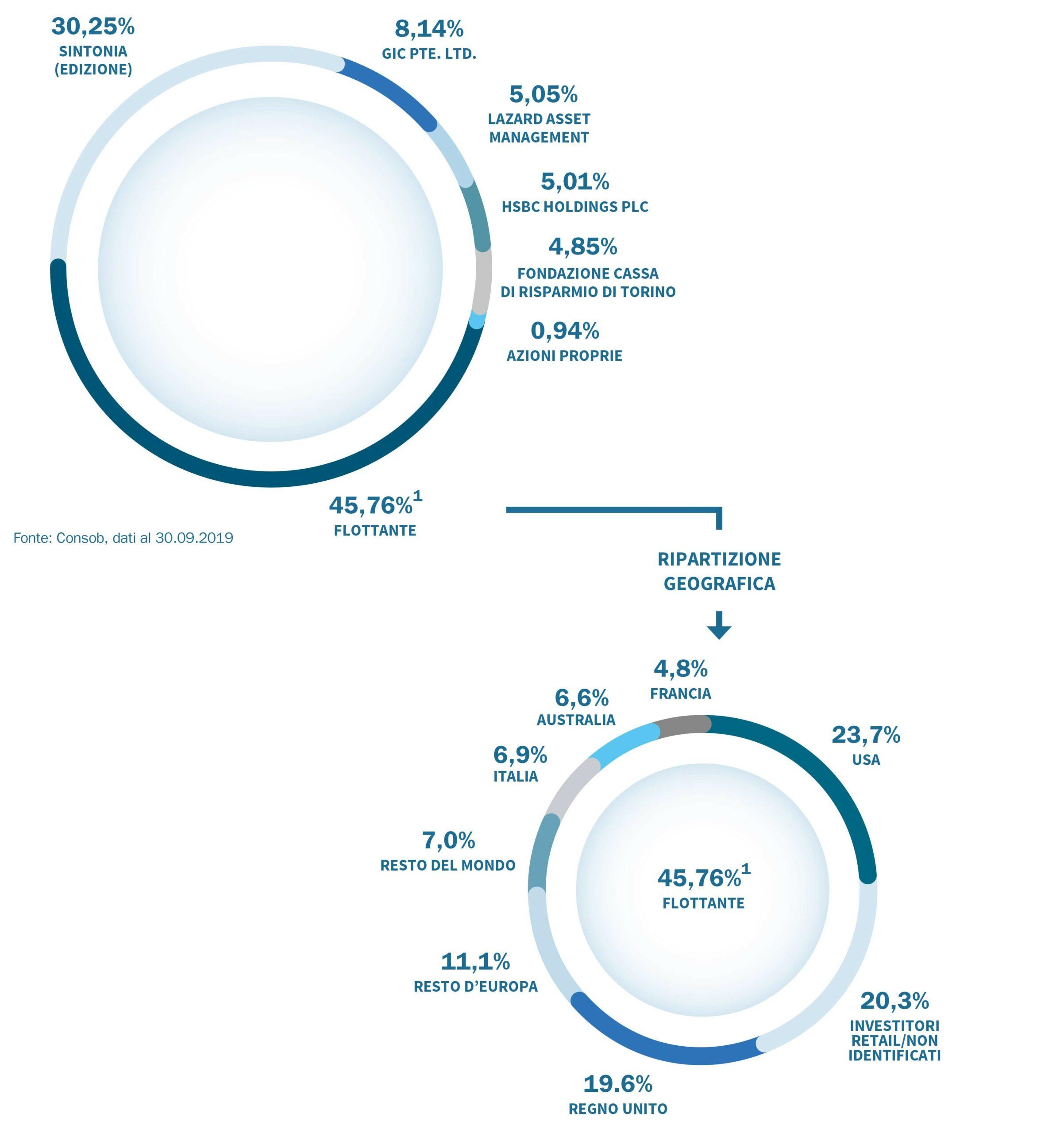 Atlantia, chi sono gli azionisti (non c'è solo Benetton) e le azioni (oltre Autostrade)