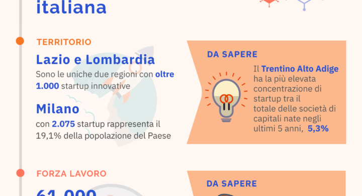 In Italia è (sempre più) tempo di startup innovative. Report Infocamere