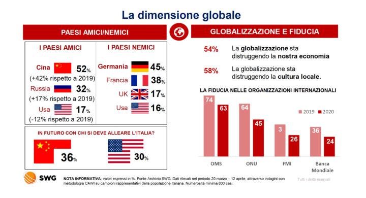 Se gli italiani preferiscono la Cina agli Usa (e alla Ue)