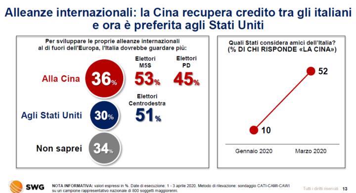W la Cina! Il sondaggio Swg che non ti aspetti. Parla Pier Ferdinando Casini