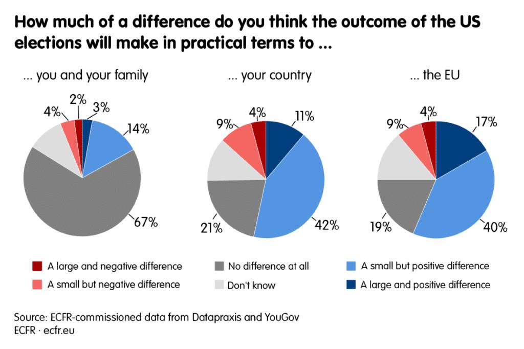 Europei scettici su Usa. Il sondaggio di Ecfr (da leggere)