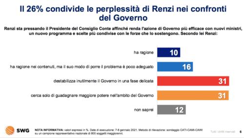 """""""Con Renzi confronto sempre aperto, ma niente ricatti"""", dice Boccia"""