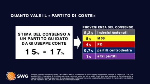 Il partito di Conte vale tra il 15 e il 17%. I numeri sorprendenti di Swg