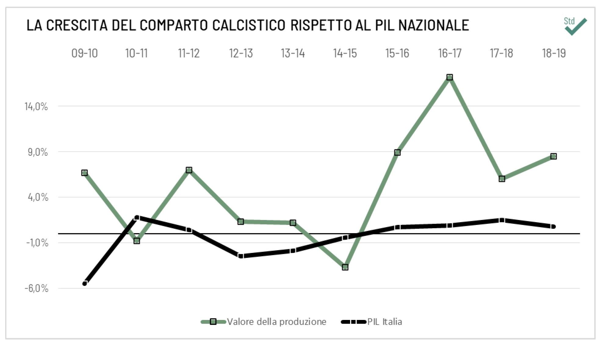 Meno debiti, più stadi. Perché il calcio italiano deve cambiare