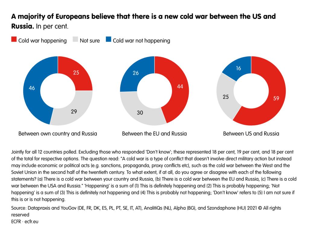 Cosa pensano gli europei della guerra fredda tra Usa e Cina Russia